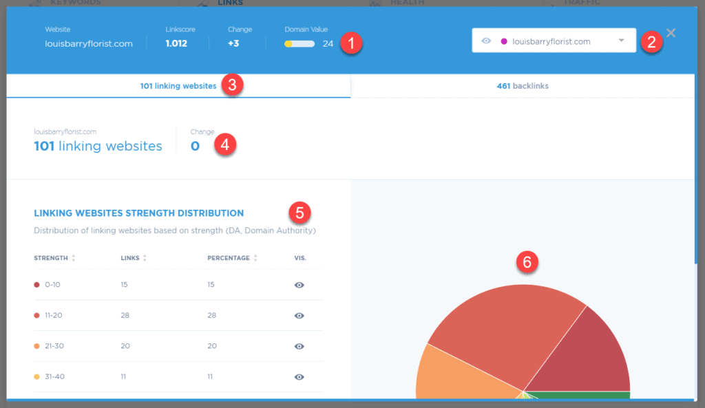 View linking website stats for your target website