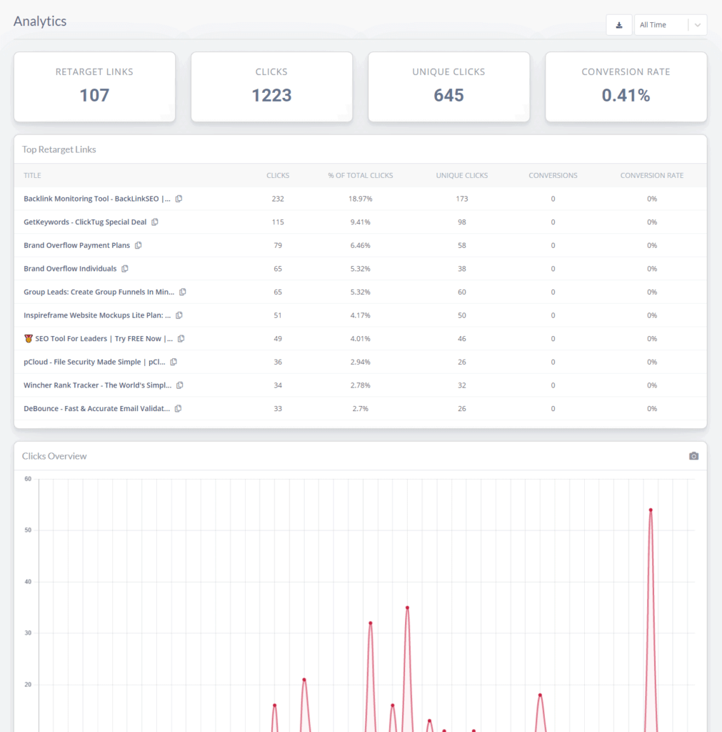 Tracked links analytics