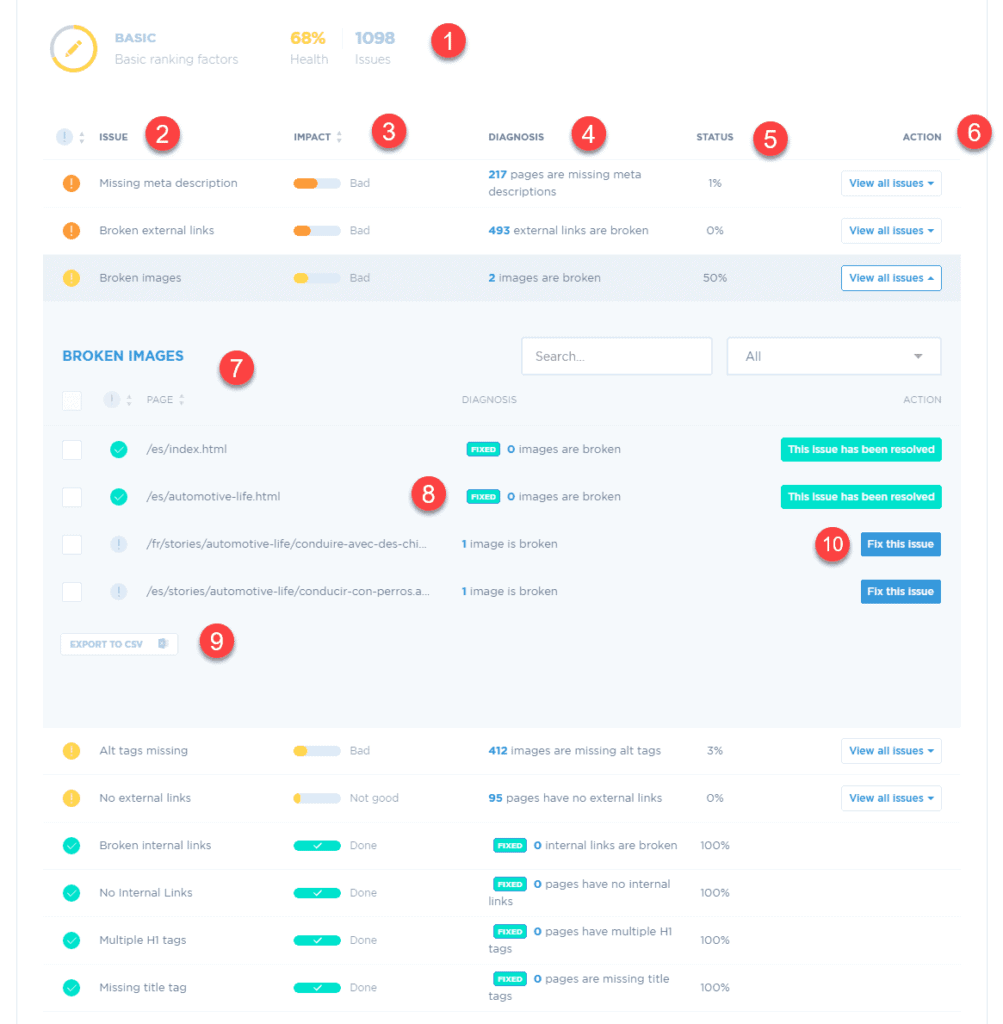 SEO audit for on-page SEO optimization analysis using basic ranking factors