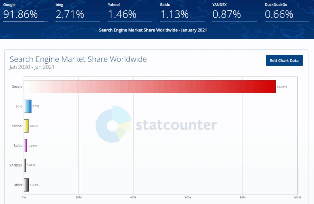 SEO market share chart