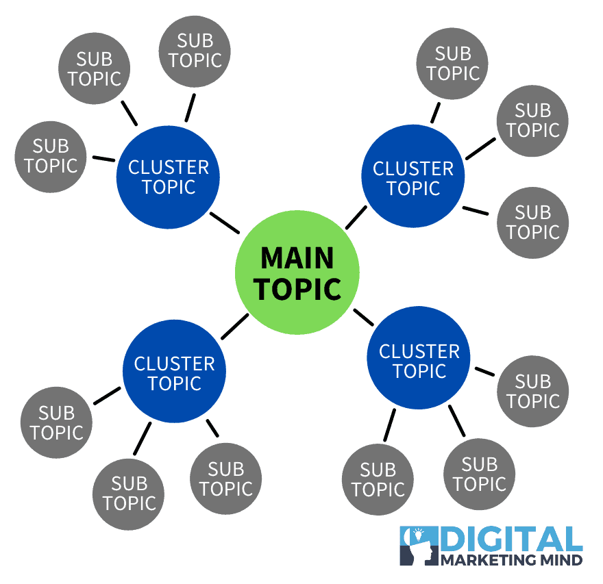 Keyword clustering & topic groups