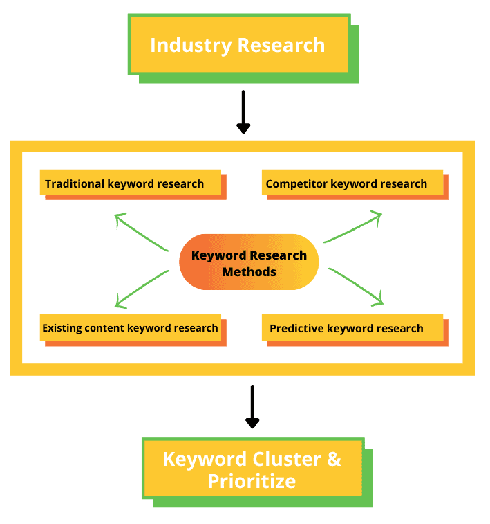 Keyword research process overview