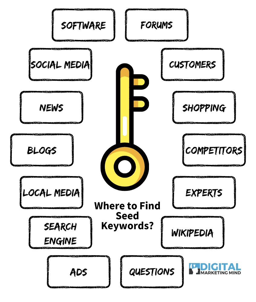 Where to find seed keywords