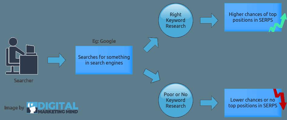 What makes a good keyword