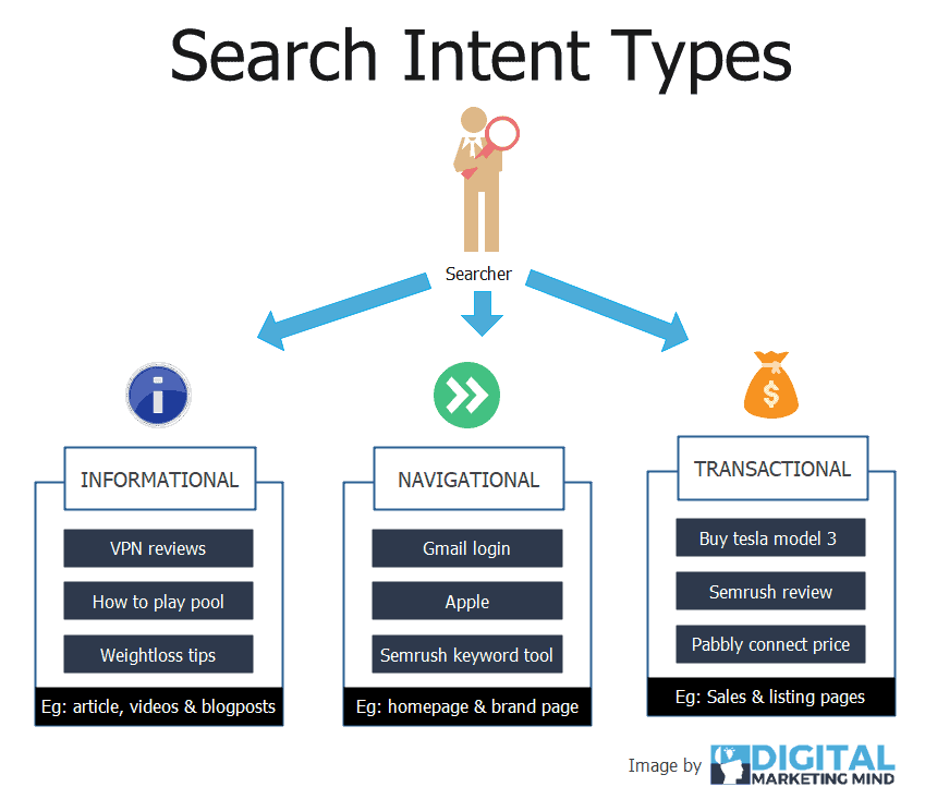 Search intent keywords