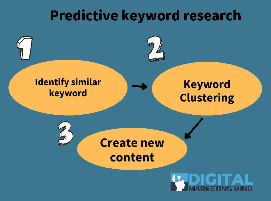 Predictive keyword research process