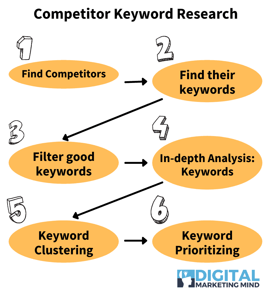 Competitor keywords research