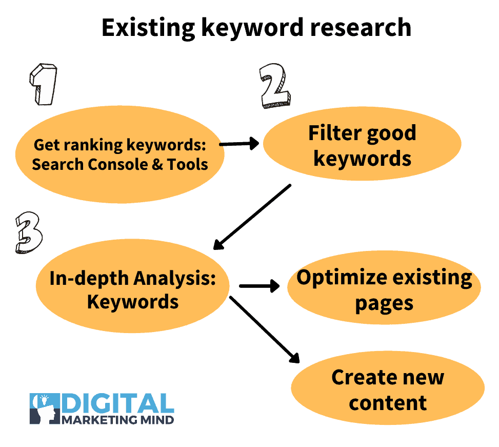 Existing keyword research