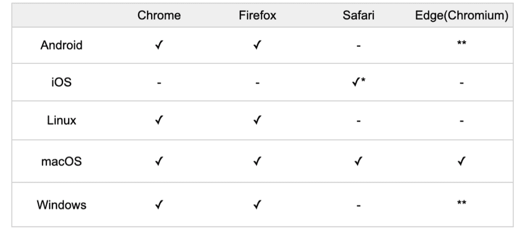 Supported browsers for Meetfox